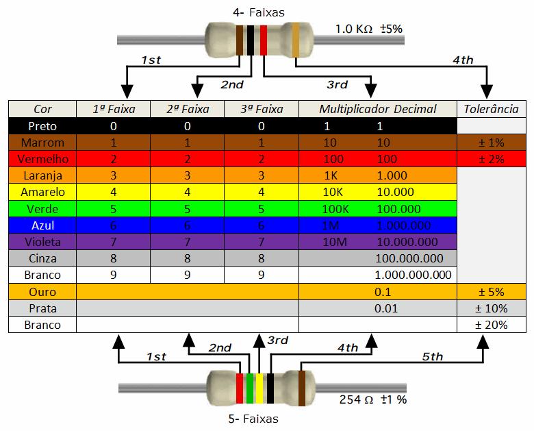 Tabela de Cores de Resistor
